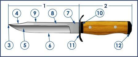 Что такое нож или анатомия ножа